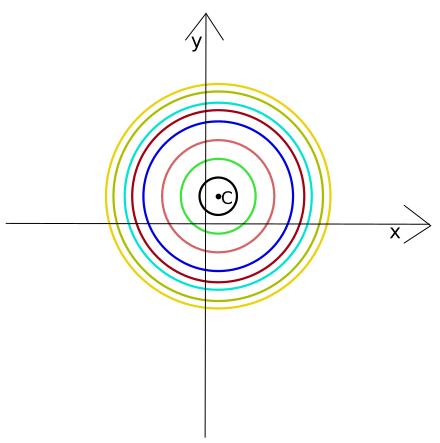 fascio di circonferenze: concentriche