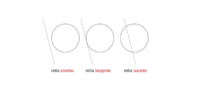 Posizioni reciproche di una retta e di una circonferenza