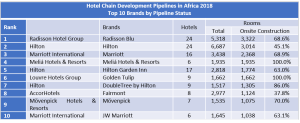 African hotel developments: Marriott is top