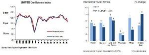 UNWTO: International tourism up 4%