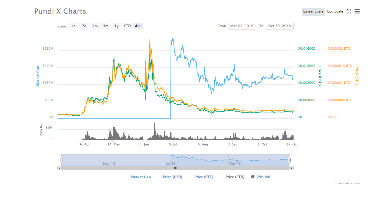 best penny cryptocurrency 2018