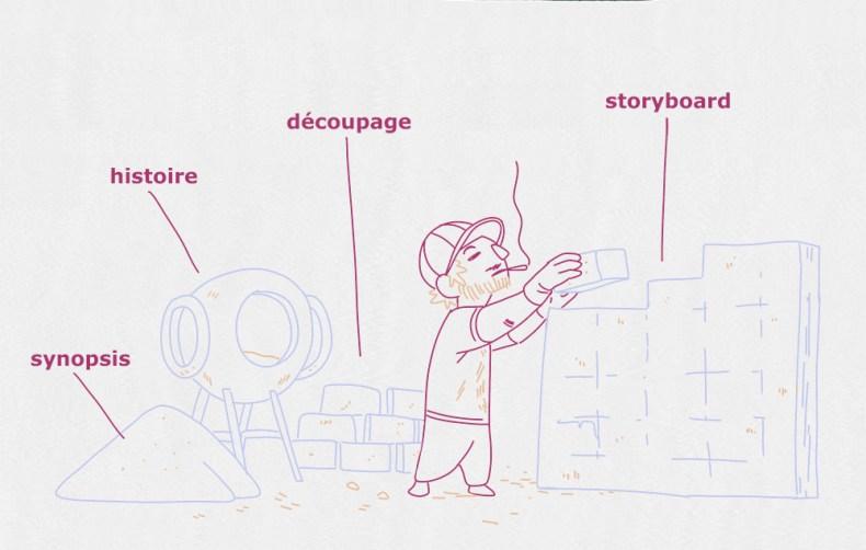 étapes clées pour réussir une bande dessinée