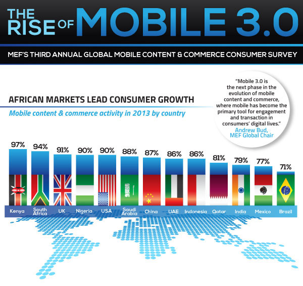 The_Rise_of_Mobile3.0_01