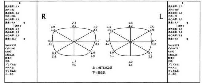 レンズ概要(コンピューター設計)