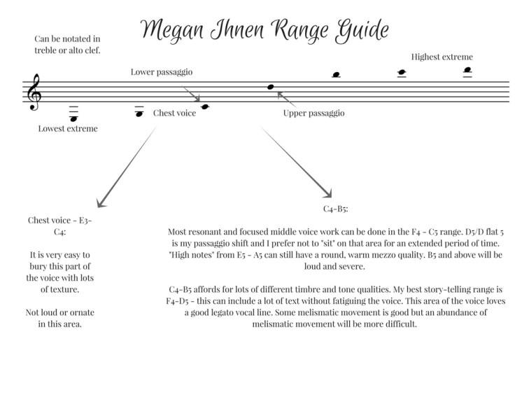 Megan Ihnen range guide for composers.