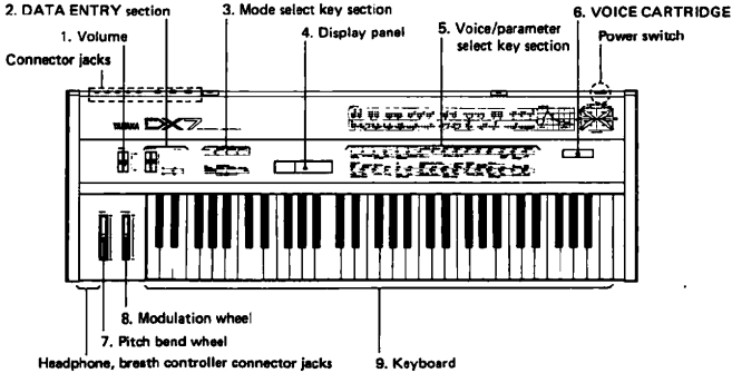 An image of the front of the DX7.