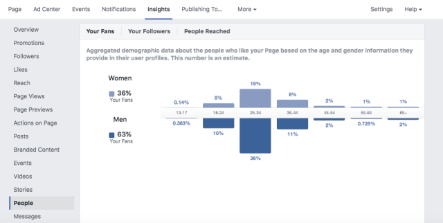 Facebook Data Visualization