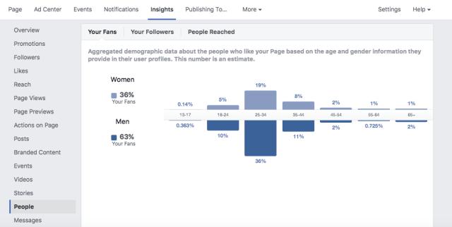 Facebook Data Visualization