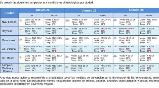Ingreso del Frente Frio No 25 provocará un ligero descenso en la temperatura en Tamaulipas