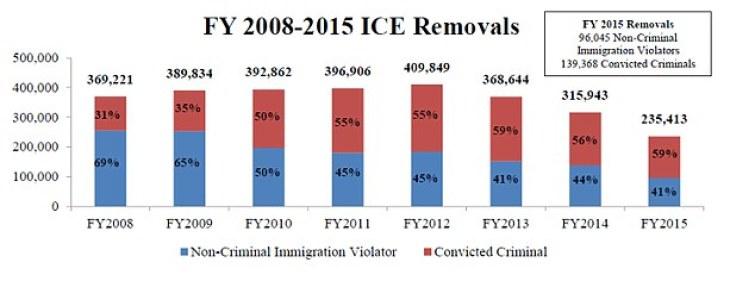 Estados Unidos deporta a los inmigrantes ilegales en ¡Lujosos Jets privados! ? Y los contribuyentes pagan $300.000 cada día para devolverlos a sus países de origen