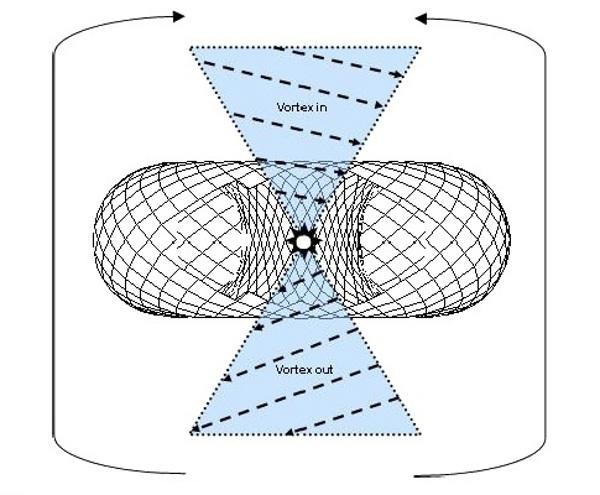 Физика на скаларните вълни – или онова, което Тесла се опитваше да ни обясни…