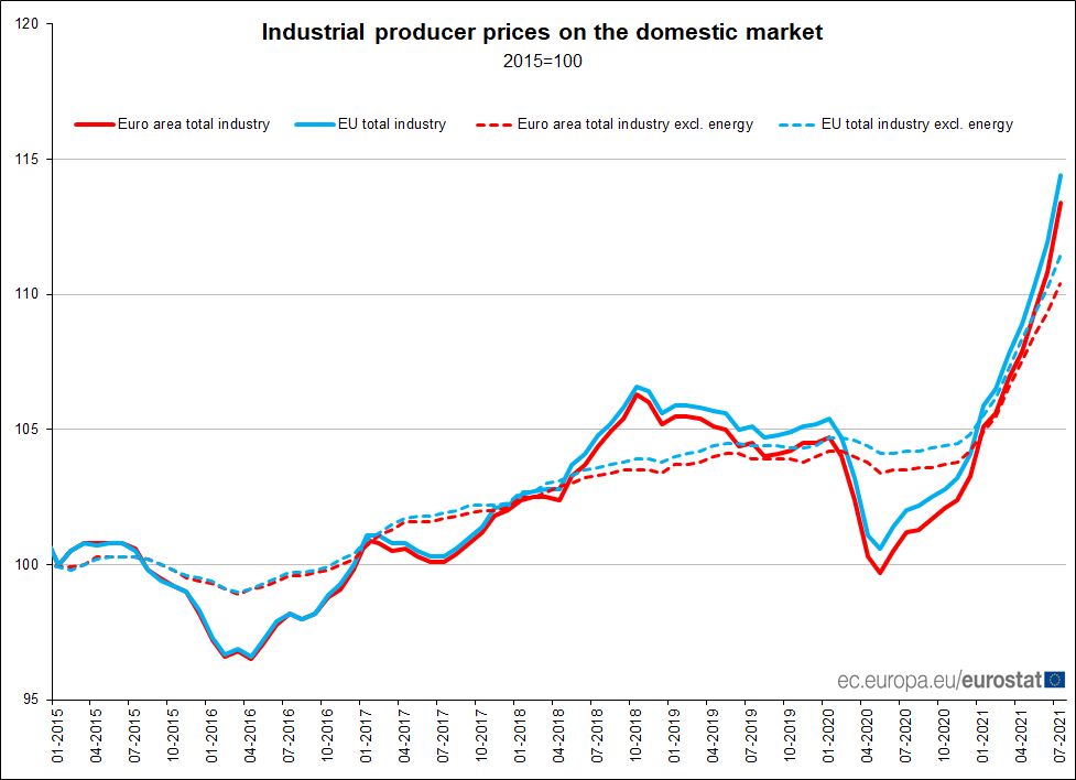 Euro area industrial #ProducerPrices +2.3% in July over June 2021, +12.1% over July 2020