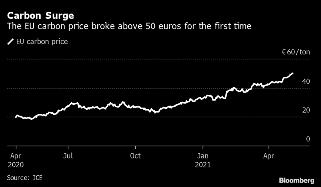 EU Carbon price tops €50/ton for 1st time on tighter emission rules. Permits to pollute have gaine