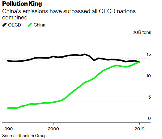 HelenCRobertson: China now accounts for more greenhouse gas emissions than all of the world's developed nations combined