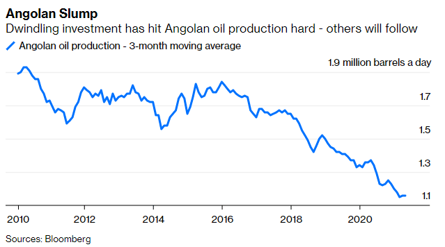 An end to #oil exploration will hit places like Angola and Nigeria, which rely on outside investment, particularly hard, says @JLeeEnergy.