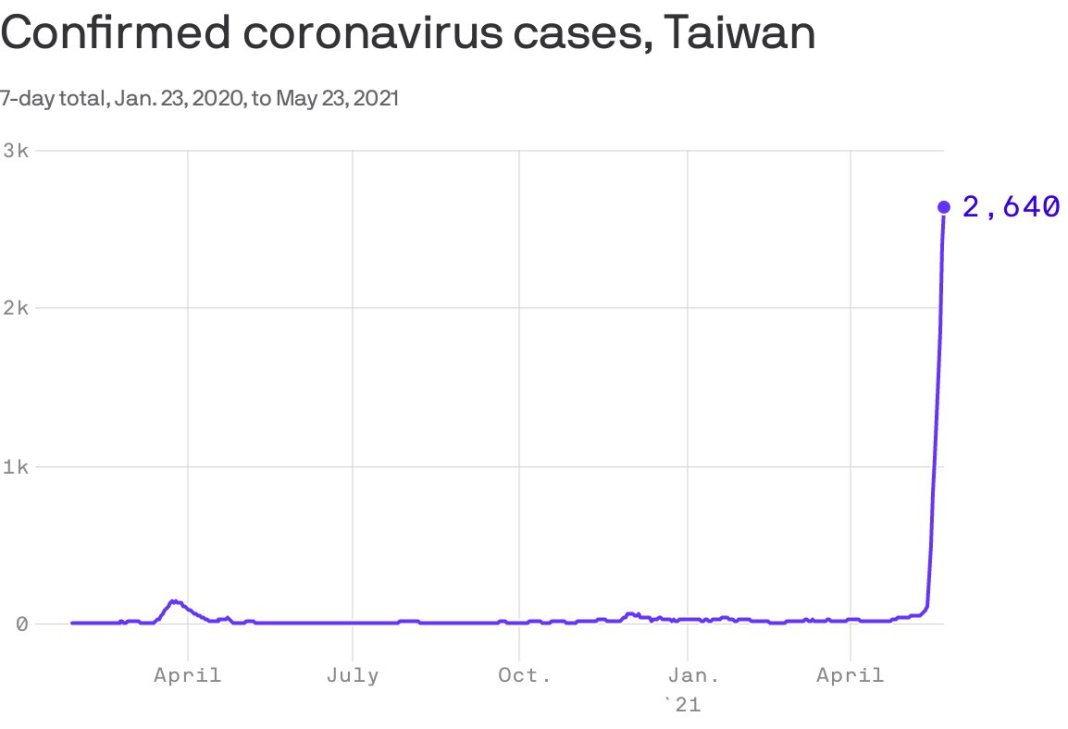 Global semiconductor crisis to deepen? #Taiwan has seen spike in corona cases — w/o having any acc