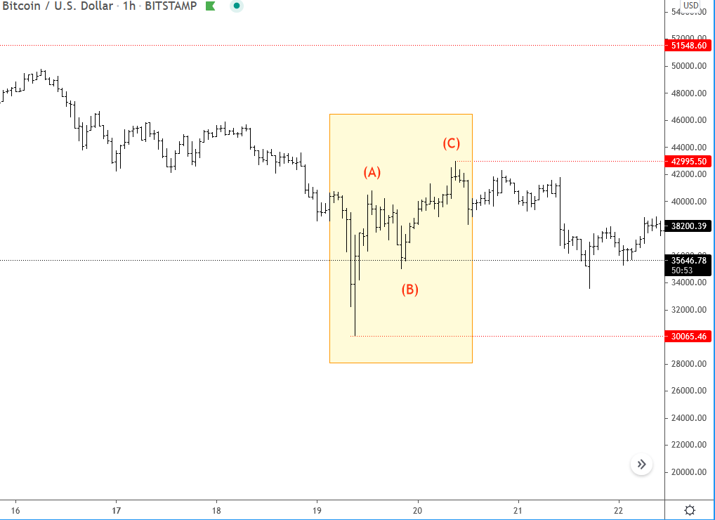 This simple pattern tells me why I think bitcoin remains beairsh..