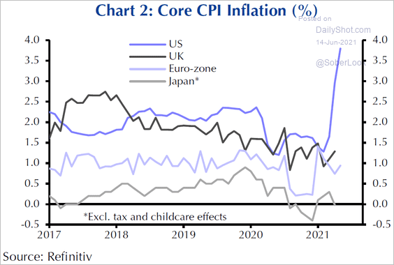 HOW SOON WILL THE REST OF 🌎 CATCH UP TO OUR CORE-CPI? 🤔