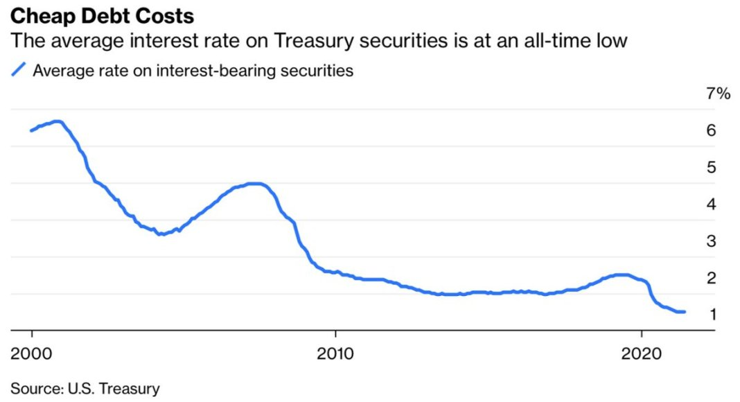 With $21 trillion in debt, the U.S. government needs a credible Fed to help keep interest rates low