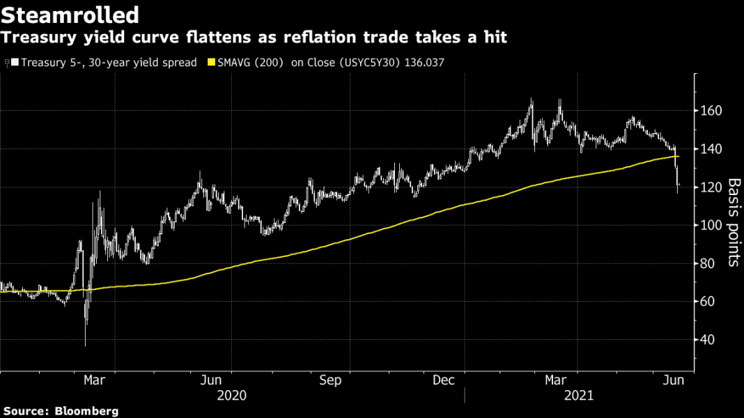 #5Things -Inflation trade fades -Travel reopening -Juneteenth -Markets quiet -Coming up...