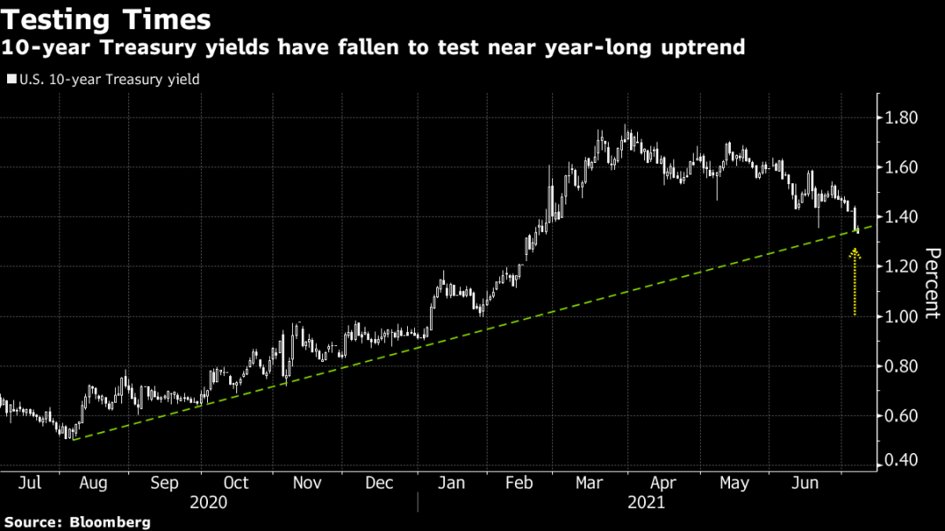 #5Things -Fed minutes -China crackdown-Vaccine hesitancy -Markets mixed-Coming up...