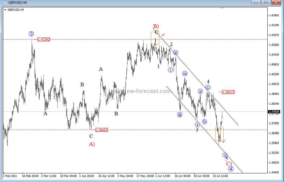 GBPUSD UppdateCable box-filled at April levels and turning#Elliottwave