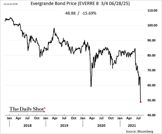 Evergrande's bond price tumbled below 50 cents on the dollar as Hong Kong banks pull back financin