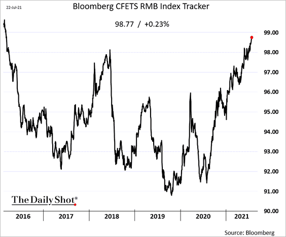 Chinese 🇨🇳 currency strength