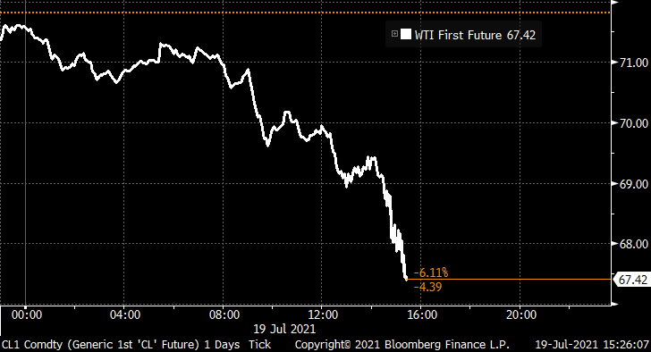Oil's now down 6%