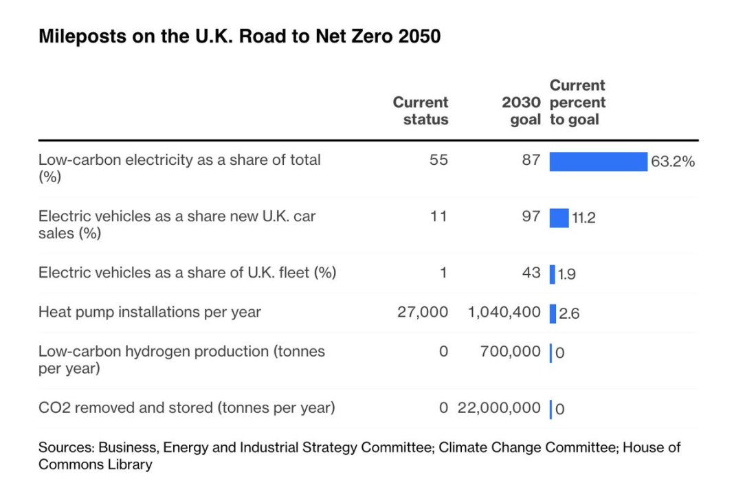 Boris Johnson has a lot of work to do in order to get the U.K. to net zero by 2050