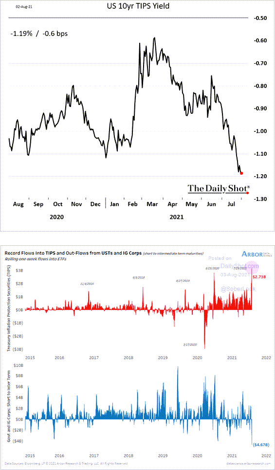REAL YIELDS NEW LOW 👇
