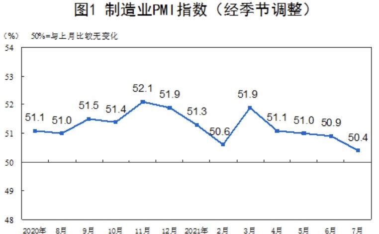 #China's official #manufacturing #PMI for July comes in at 50.4, vs expected 50.8 and previous 50.9.