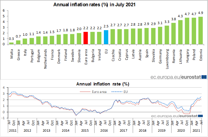 Euro area annual #inflation up to 2.2% in July