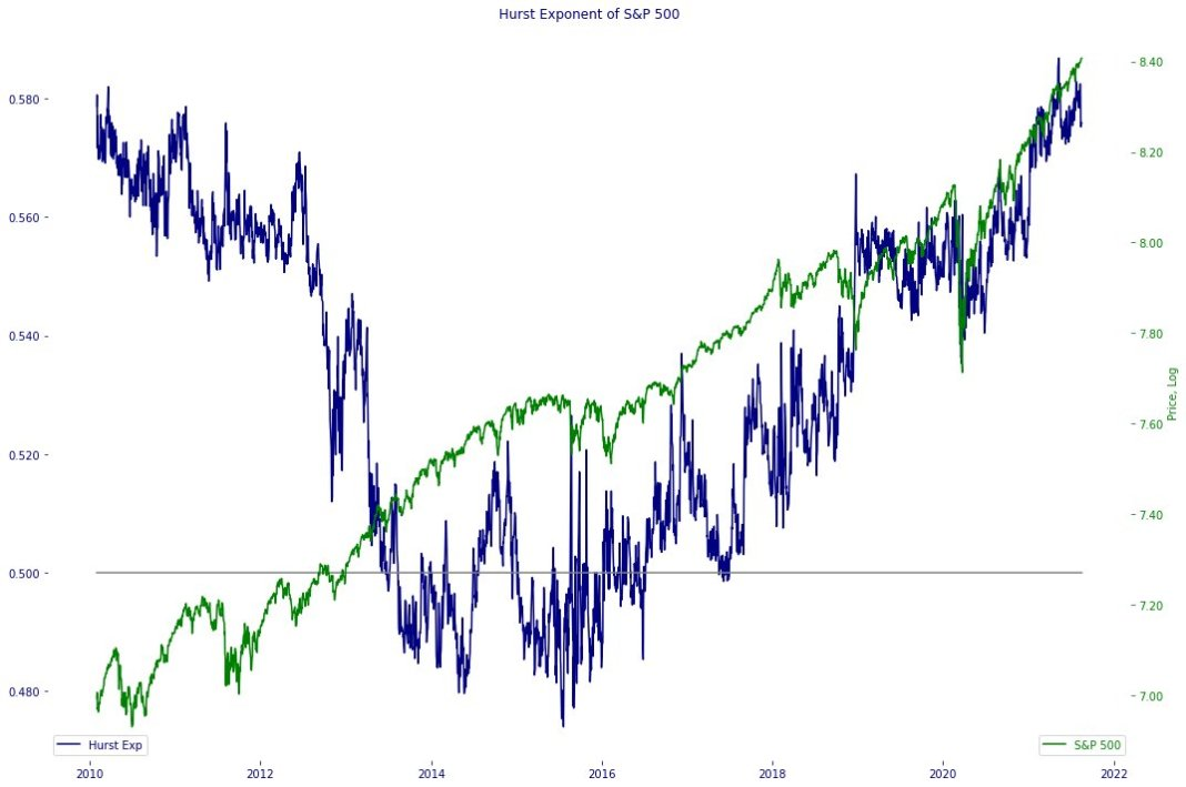 S&P 500 Trend Persistenceas measured by Hurst Exponent