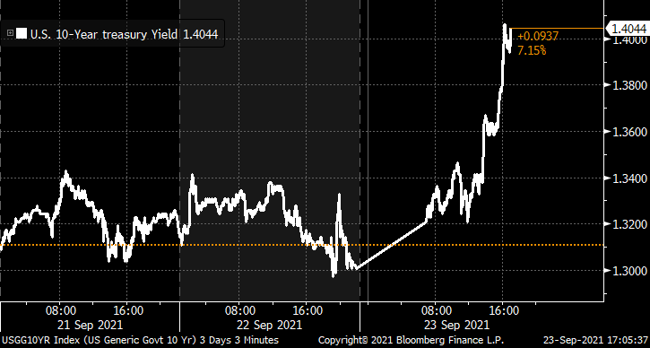 The 10-year Treasury yield rises above 1.4%