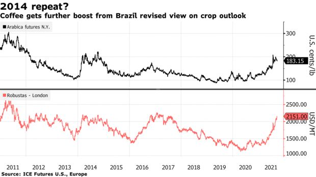 Brazil probably harvested nearly 40% less arabica coffee than last year, and the least amount since 2009, according to a forecaster.The fact that Brazil's crop keeps shrinking means prices will keep rising for consumers