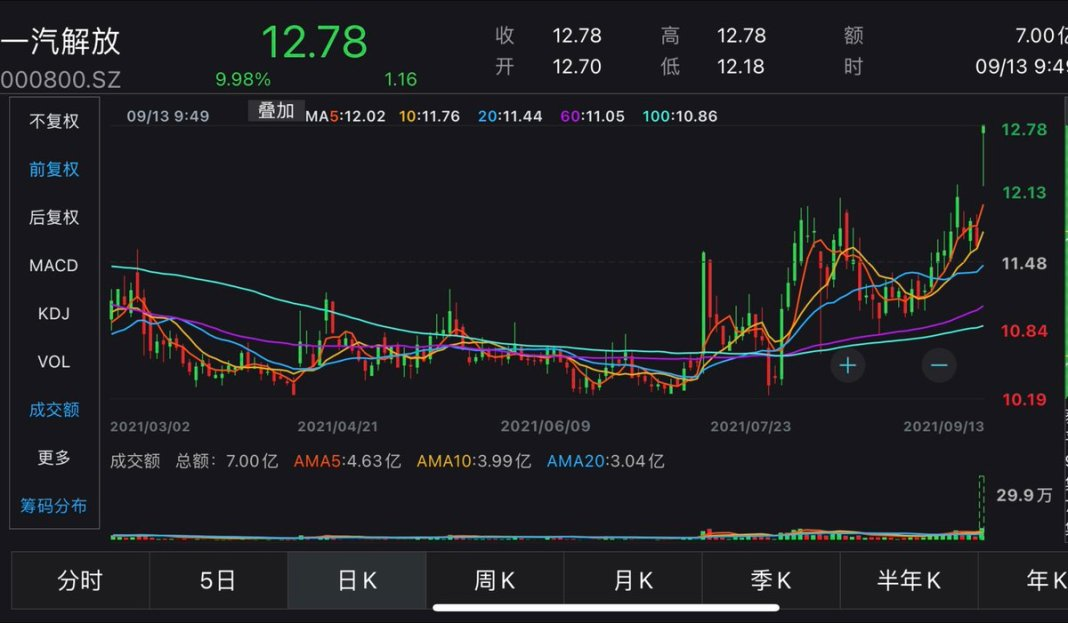 #China #FAW Jiefang surges by daily limit 10% and FAW Fuwei jumps over 8%, both subsidiaries of state-owned China FAW Group. #Xiaomi founde