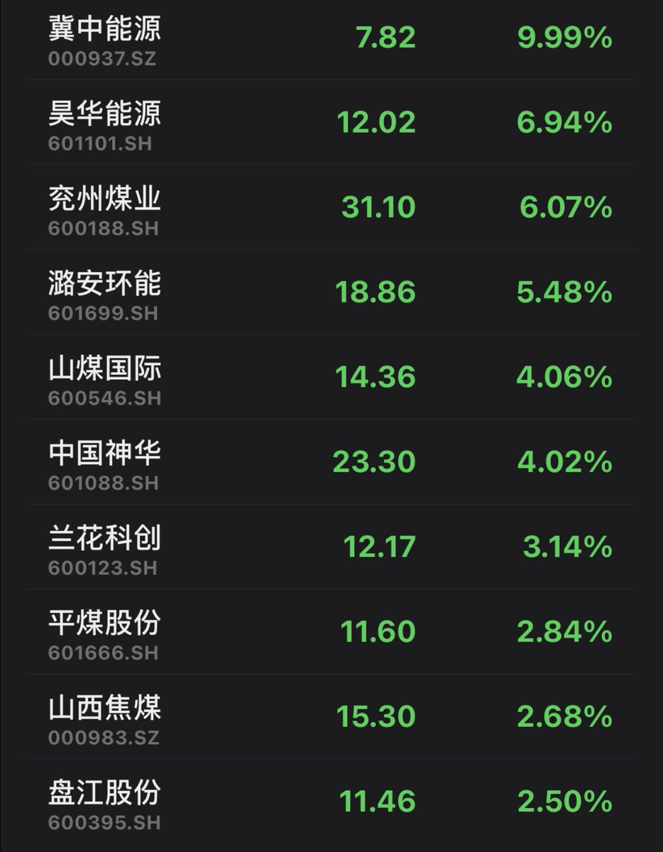 The rally in #coal miners continues. An index tracking the sector, compiled by Shenwan Hongyuan Securities, has surged over 43% in 15 tradin