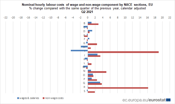 Annual decrease in euro area hourly #LabourCosts at 0.1% in Q2 2021 (EU +0.6%)