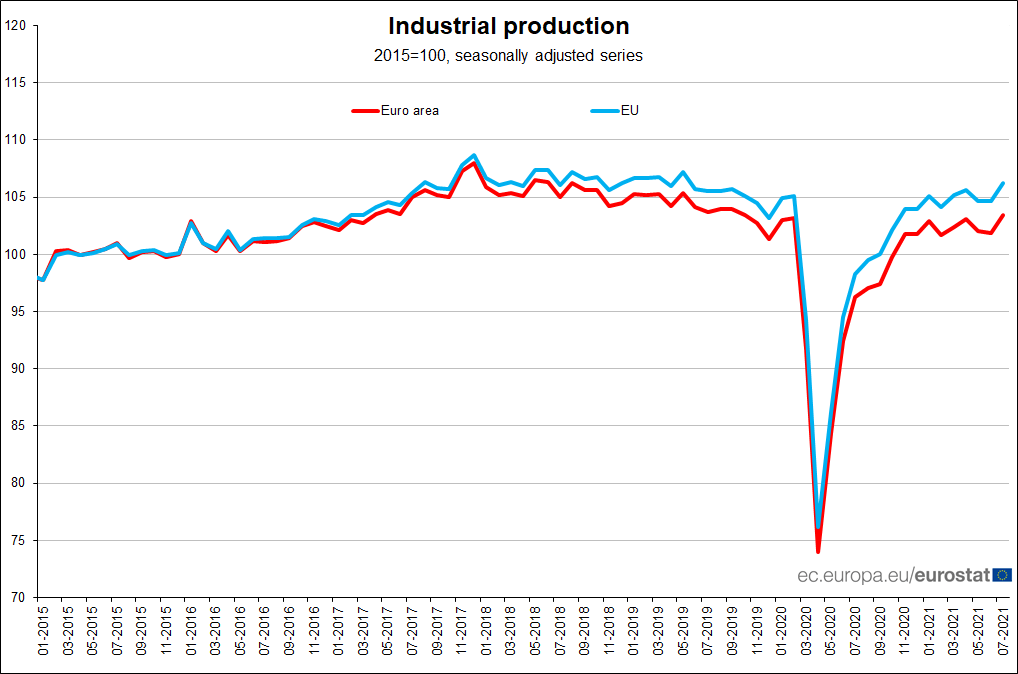Euro area #IndustrialProduction +1.5% in July over June 2021, +7.7% over July 2020