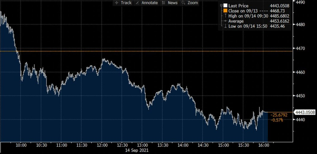 S&P 500 index declined 📉 0.6% on Tuesday