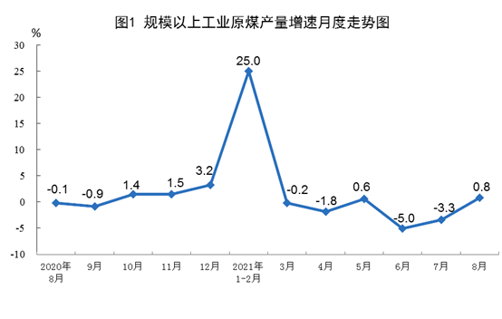 #China's #coal output reached 340 mln tonnes in Aug, rising 0.8% y/y, vs 3.3% drop in the previous month, said National Bureau of Statistics