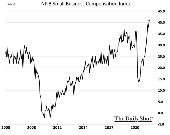 SMALL BUSINESS COMPENSATION INDEX