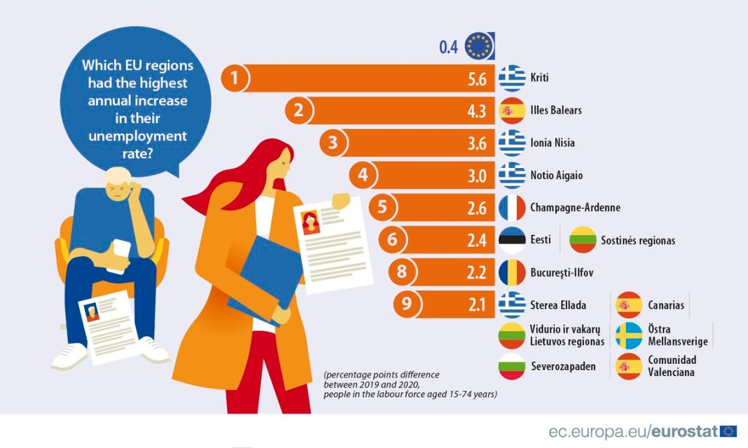 Which #EUregions had the highest annual increase in their #unemployment rate in 2020 compared with 2