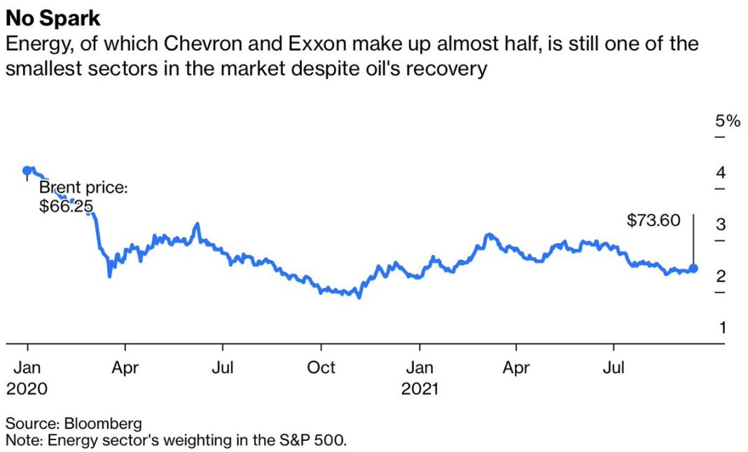 In a world of decarbonization and deep investor disdain for fossil fuels, Chevron has a bit of an e