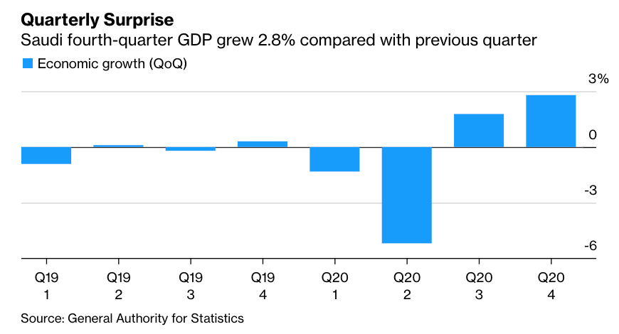 Saudi Arabia's economy grew 2.8% in the fourth quarter of 2020 compared to the previous three months