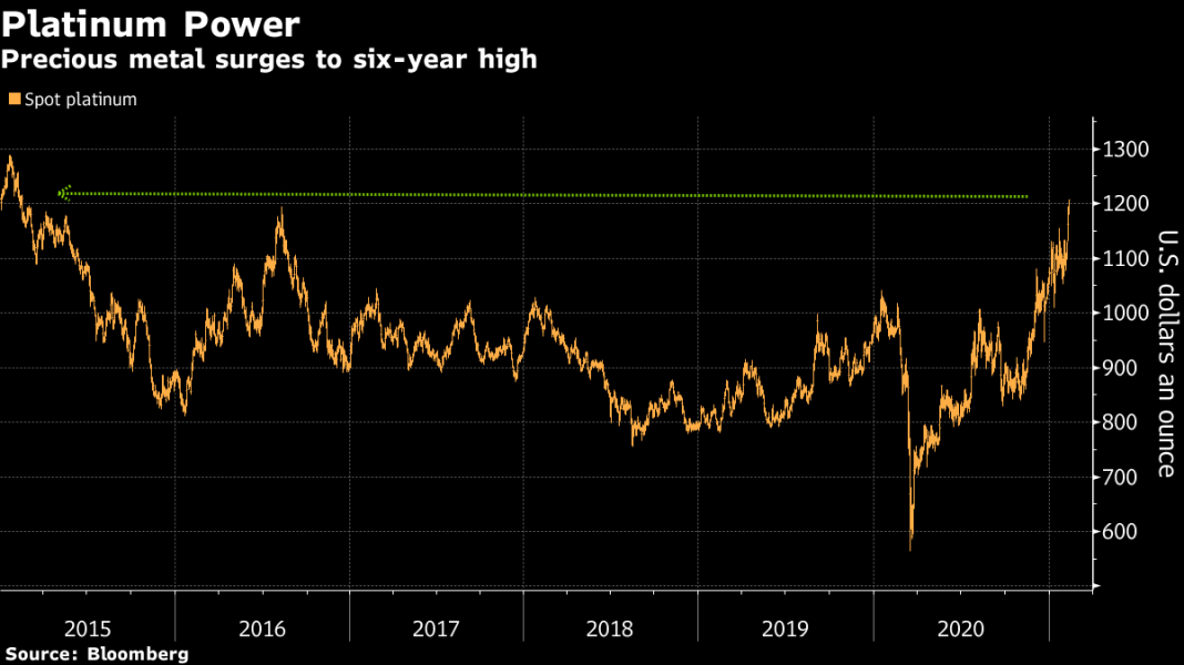 #5Things -Inflation check-Virus -Impeachment -Markets quiet-Coming up...