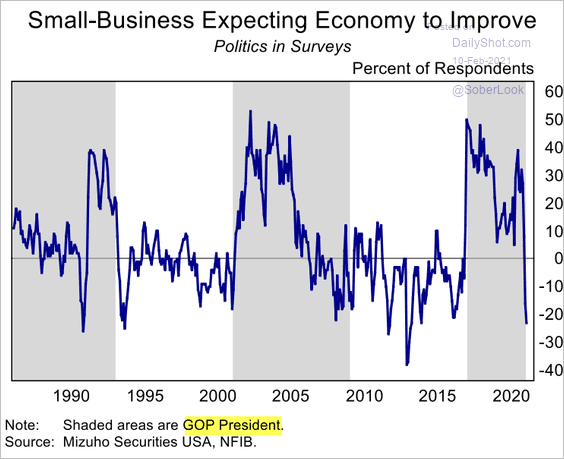 SMALL BUSINESS EXTREMELY DEPRESSED