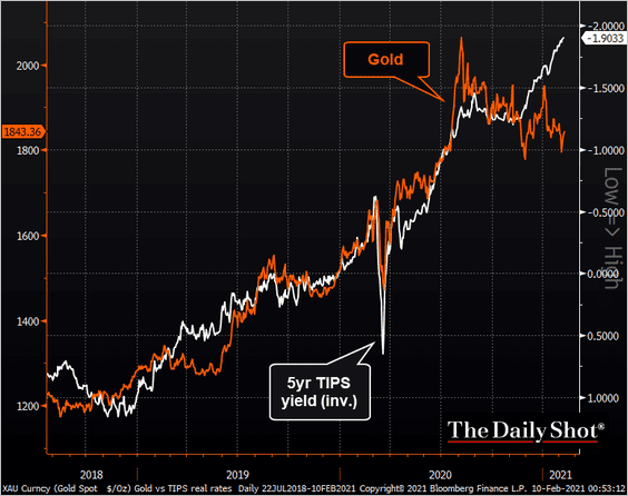 #Gold stopped tracking Real Rates 👇👇👇