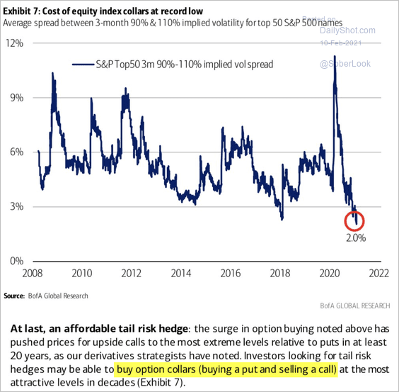 Selling expensive calls and buying cheap puts is so cheap now